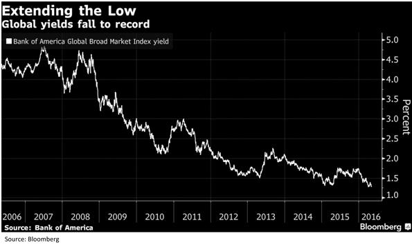 Global Broad Market Index Yield Chart
