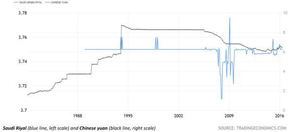 Saudi Arabia Riyal - Chinese Yuan Exchange Rate Chart