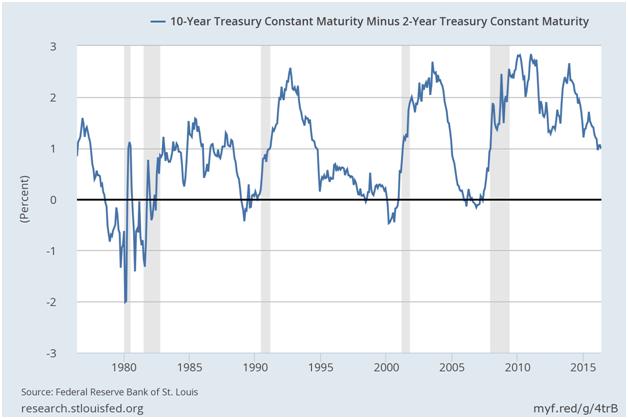 Ten Year Treasury Constant Maturity Rates Chart