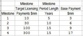 CVR Milestone Schedule