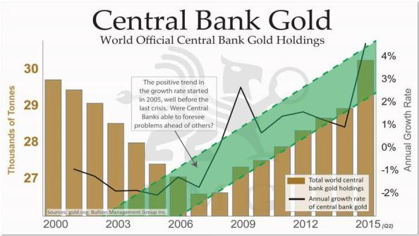 Now Is Not A Normal Time: Central Banks Buying Piles Of Gold | Seeking Alpha