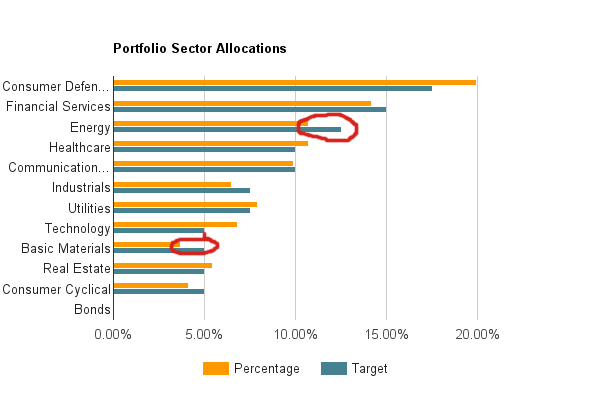 Sector Allocation - Energy - May 2016