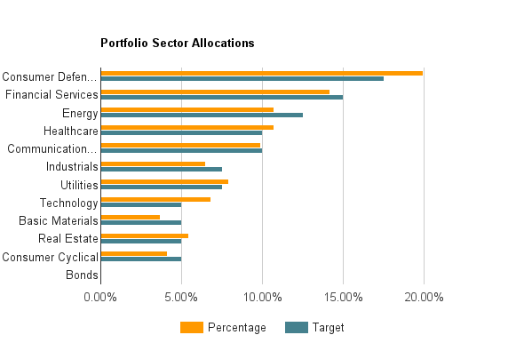 Sector Allocation - May 2016