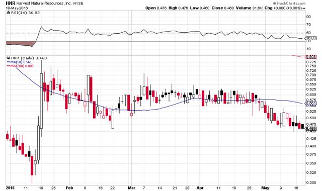 Alpha Natural Resources Reverse Stock Split