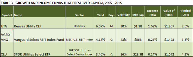 TABLE 3 - GROWTH & INCOME FUNDS THAT PRESERVED CAPITAL