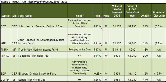 TABLE 1 - FUNDS THAT PRESERVED PRINCIPAL, 2005 - 2015