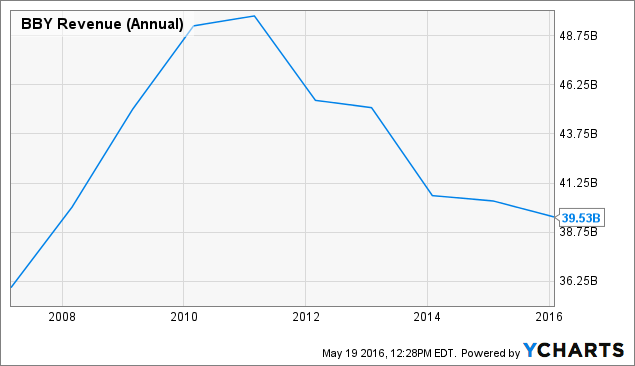 BBY Revenue (Annual) Chart