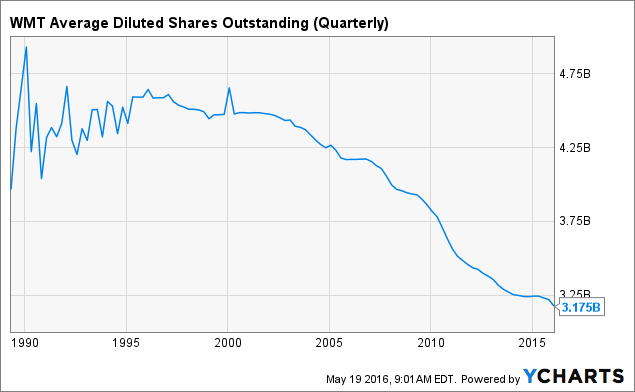 WMT Average Diluted Shares Outstanding (Quarterly) Chart