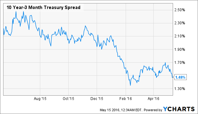 10 Year-3 Month Treasury Spread Chart