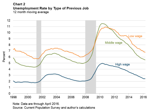 Chart 2: Unemployment Rate by Type of Previous Job