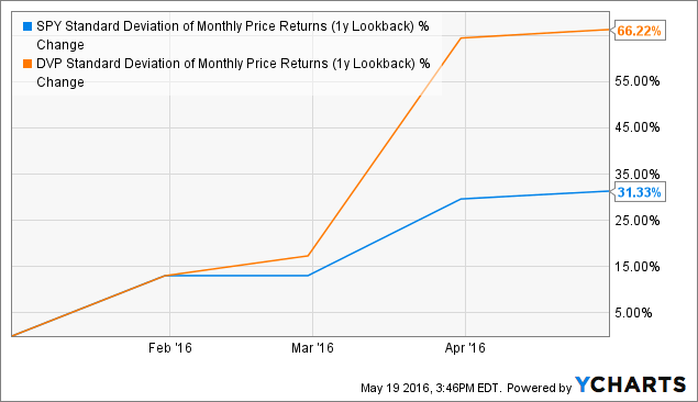 SPY Standard Deviation of Monthly Price Returns (1y Lookback) Chart