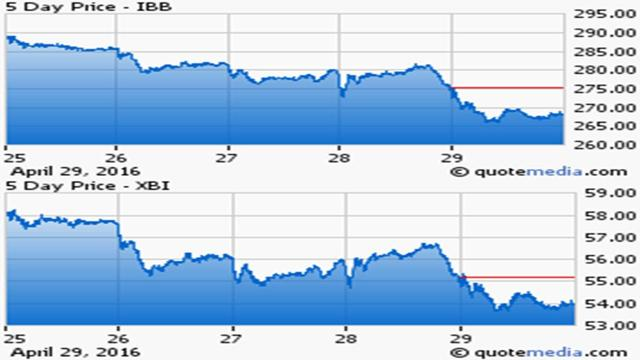 Gilead Sciences (GILD): Cheap Dividend Growth or Value Trap? - Simply ...