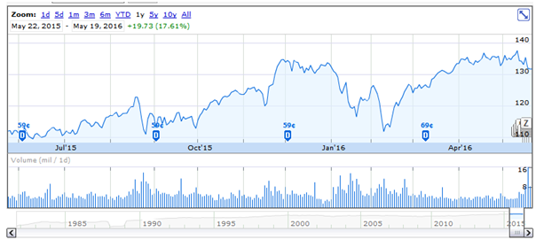 Home Depot Solid Buying Opportunity Home Depot Inc