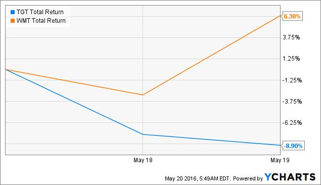 TGT Total Return Price Chart