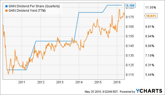 GAIN Dividend Per Share (Quarterly) Chart