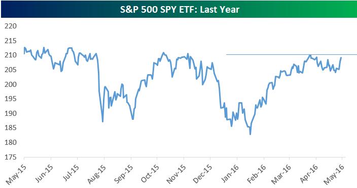 Philly Sox Makes New 2016 High - SPDR S&P 500 Trust ETF (NYSEARCA:SPY) | Seeking Alpha