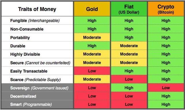 Properties of Bitcoin