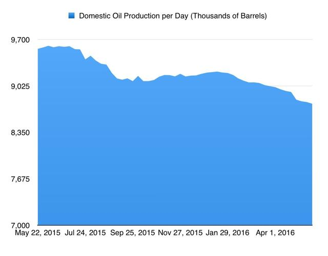 Oil Production: Low And Heading Lower thumbnail