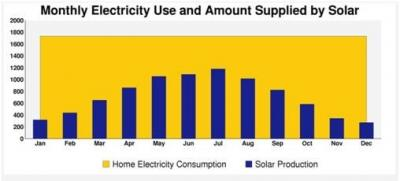 Electricity Use-Amt Supplied Solar