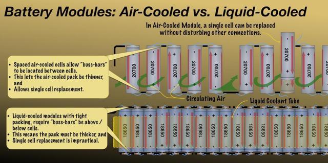 Air vs. liquid cooled battery modules