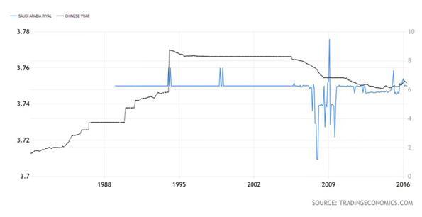 Ksa forex rates
