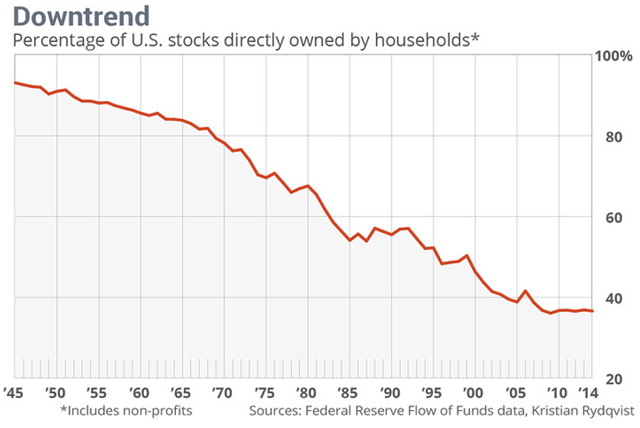 microcap household investing downtrend