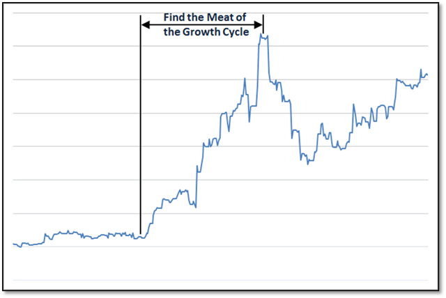 microcap meat of growth cycle