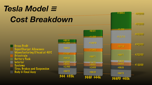 Model 3 cost breakdown - several trim levels