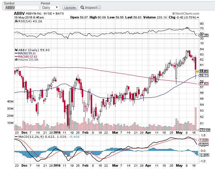 ABBV Stock Price Chart