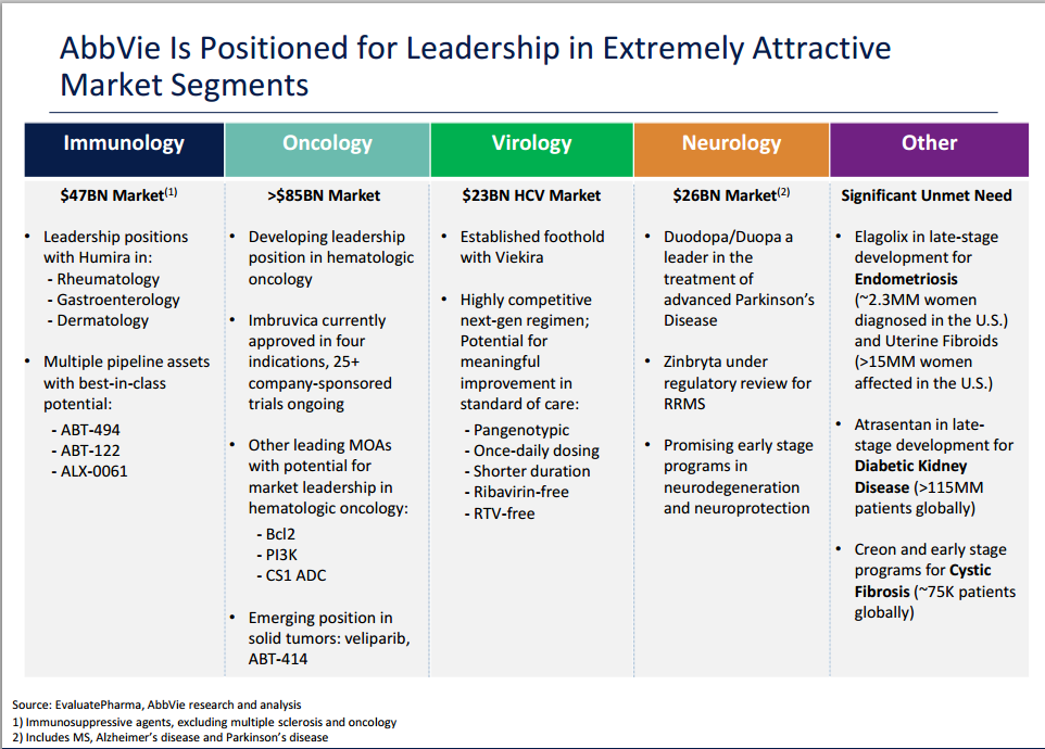 ABBV Product Pipeline