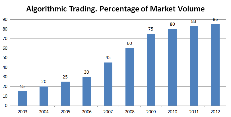 Futures options trading wikipedia