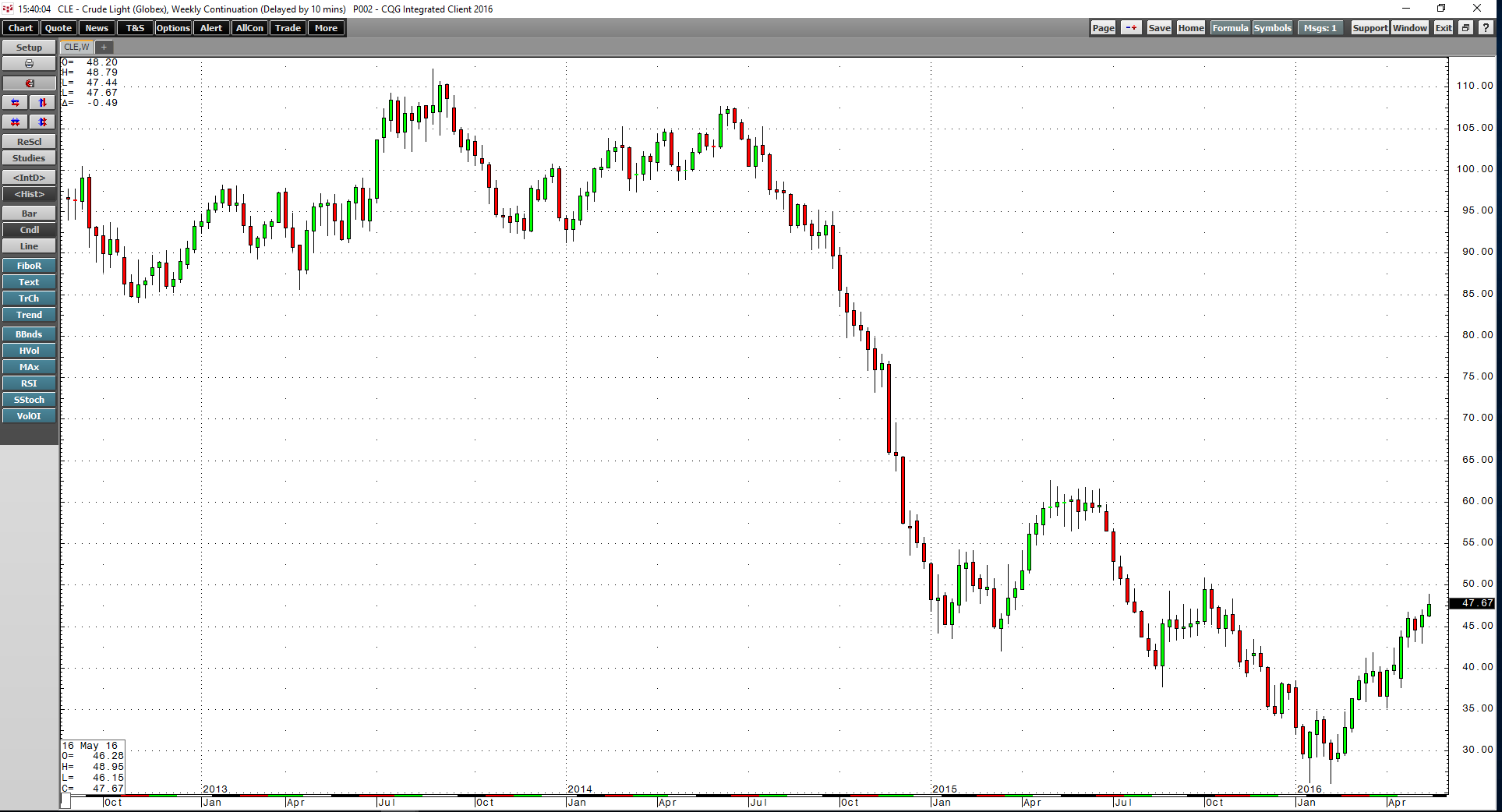 Other commodities market levels archives enterprise uk as the weekly chart illustrates the price of the energy commodity has rallied from lows of 2605 per barrel on february 11 to highs of 4895 last week publicscrutiny Gallery