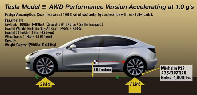 Calculating Model 3 curb weight from tire load rating and the 1g acceleration case.