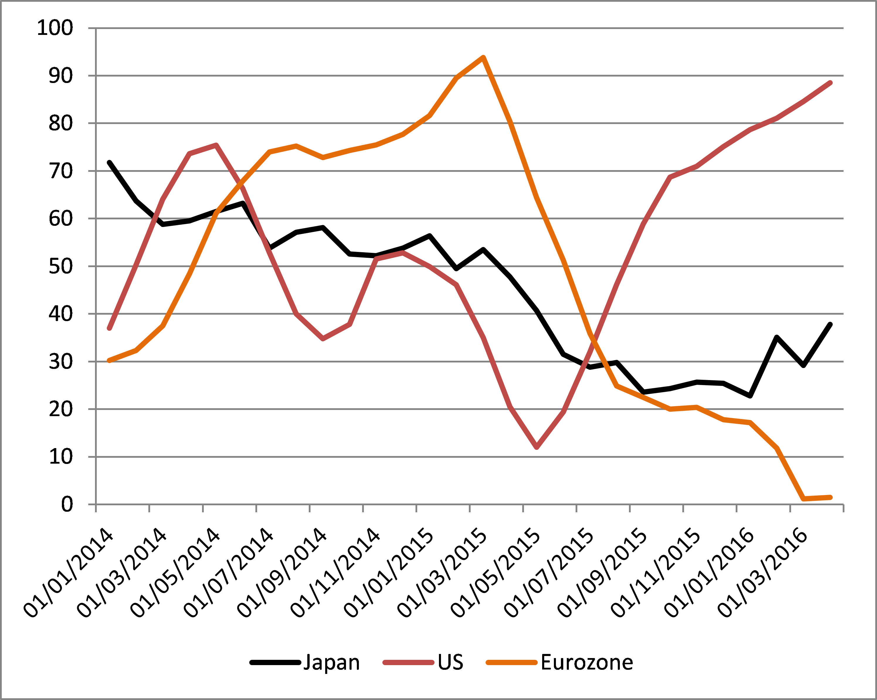 an analysis of indications of a strong euro Indicators such as stock prices and interest rates may have similar performance to the yield curve at some horizons, but none seem to dominate the yield curve as a predictor for instance, dueker (1997) and dotsey (1998) compare the yield curve with a few other variables as a leading indicator of recessions, and find generally supportive.