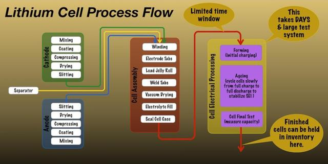 lithium cell process flow