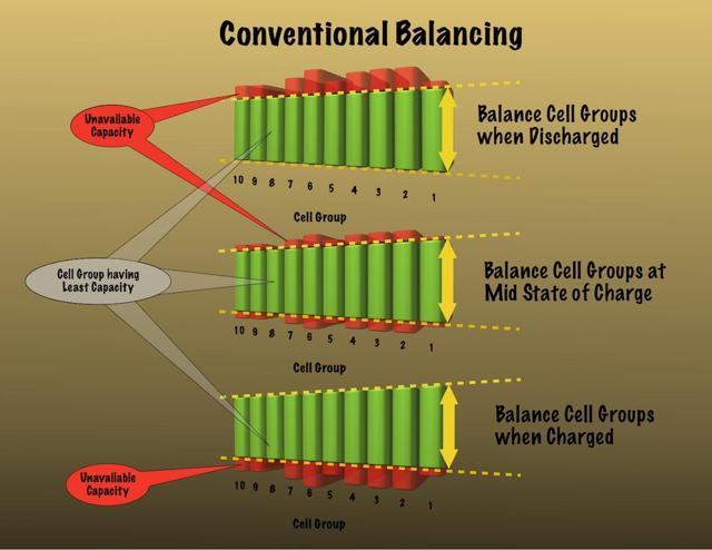 Conventional Cell Balancing Strategies