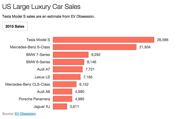 tesla is #1 large luxury vehicle 2015