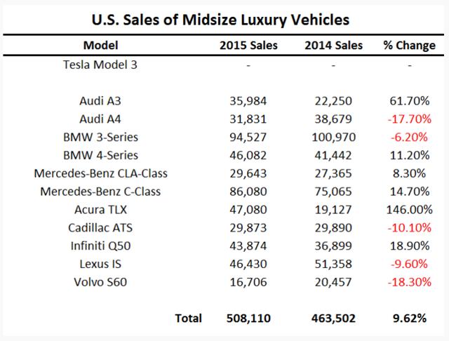 500,000 midsize luxury vehicles sold 2015