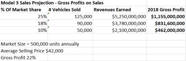 gross profit estimate optimistically over 1 billion