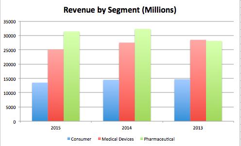 revenue by segment
