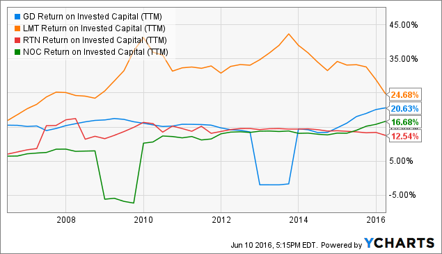 GD Return on Invested Capital (<a href=