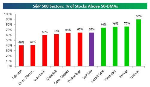Sectors over 50 day MA 6-4-16.jpg