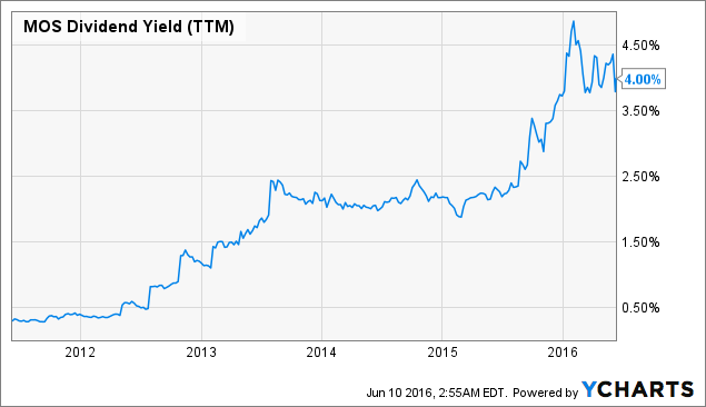 MOS Dividend Yield (<a href=