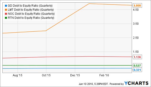 GD Debt to Equity Ratio (Quarterly) Chart