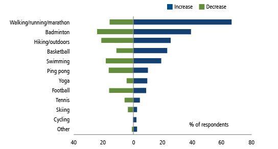 EM Consumer Spending Sports