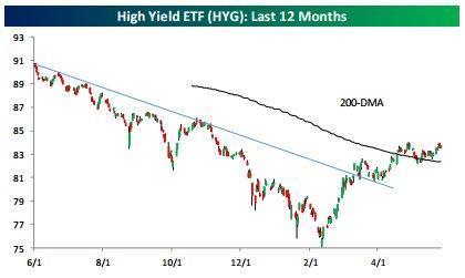 High Yiled 5-30-16.jpg