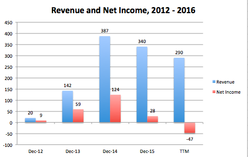rev and net income