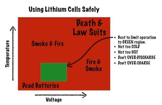 Lithium cell safe operating limits