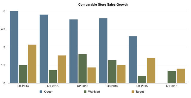 US Comparable Store Sales Growth