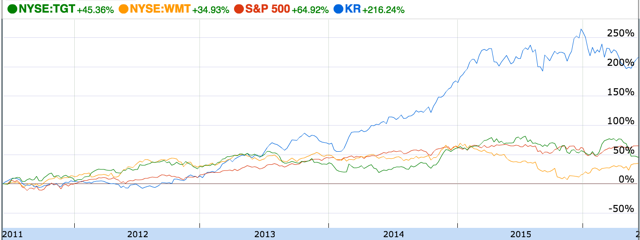 Kroger, Wal-Mart, Target Stock Performance - 5 Years
